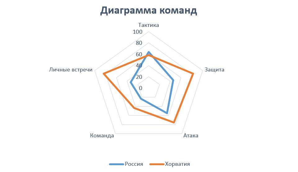 Изображение диаграммы команд Россия - Хорватия