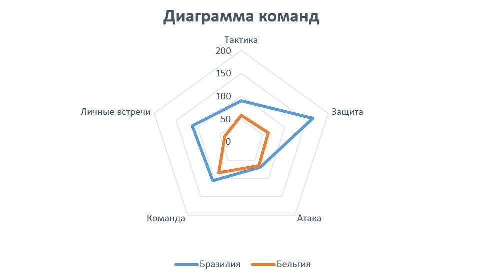 Изображение диаграммы команд Бразилия - Бельгия