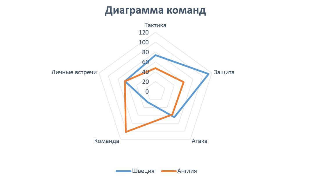 Изображение диаграммы команд Швеция - Англия