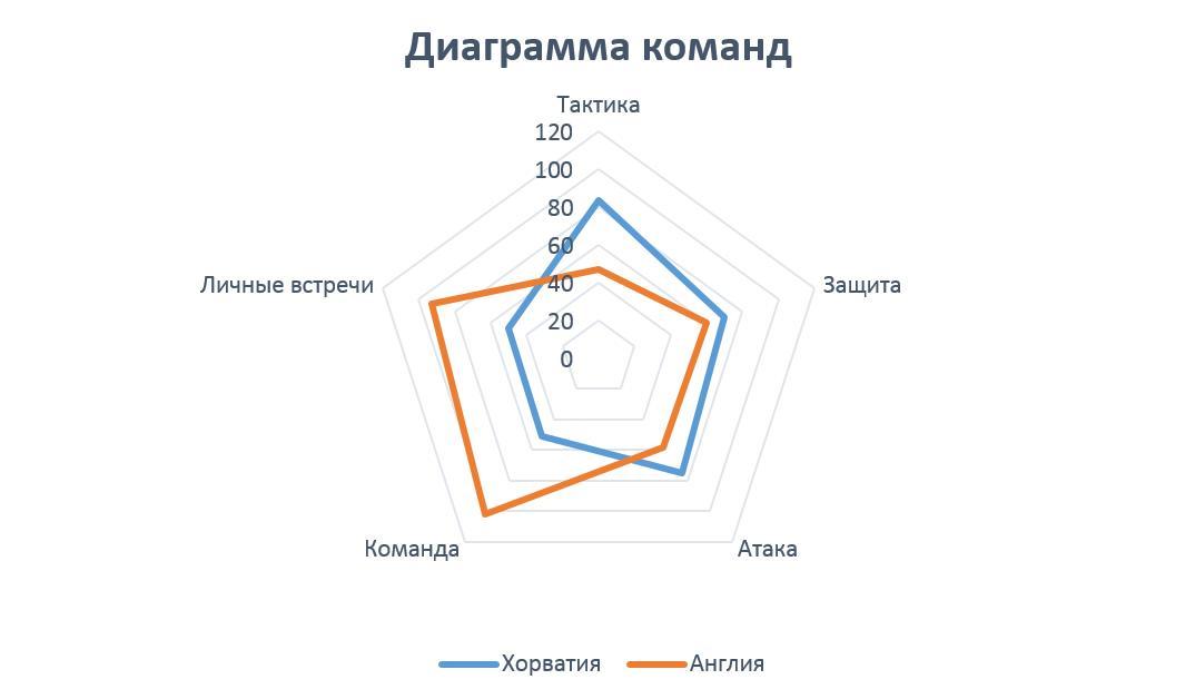 Изображение диаграммы команд Хорватия - Англия