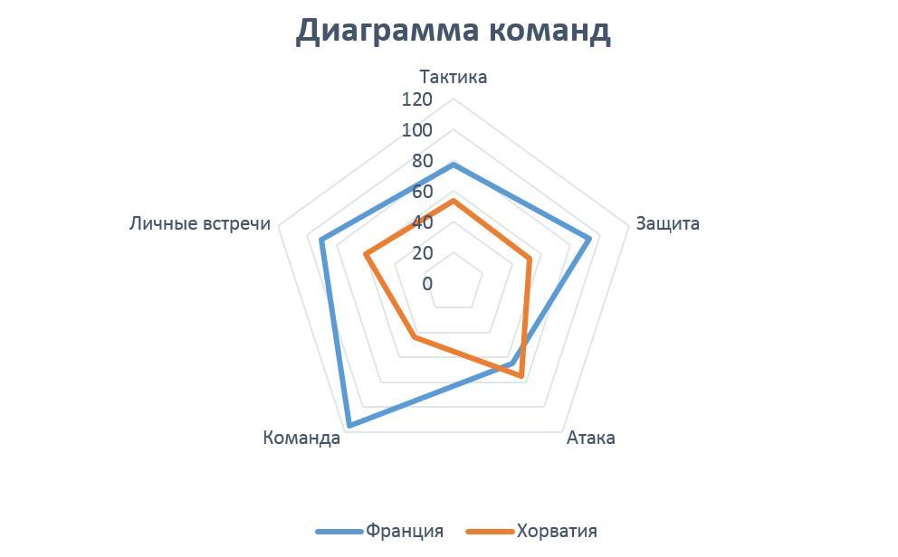Изображение диаграммы команд Франция - Хорватия