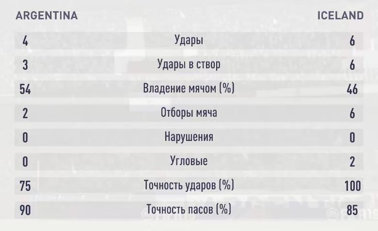 Результаты первого симуляционного матча Аргентина - Исландия