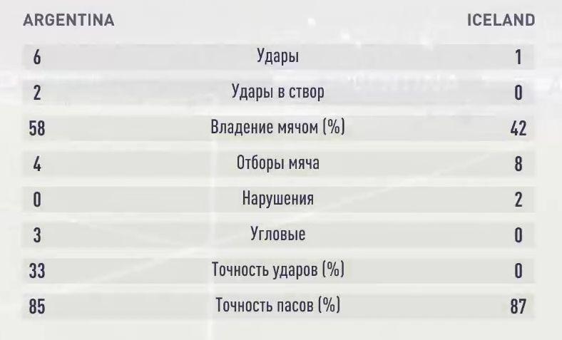 Результаты второго симуляционного матча Аргентина - Исландия