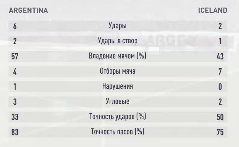 Результаты третьего симуляционного матча Аргентина - Исландия