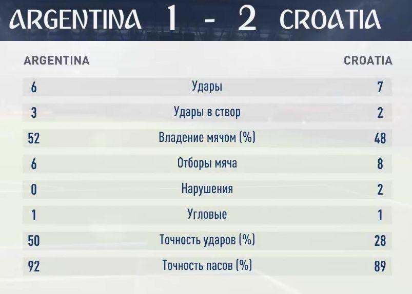 Результаты первого симуляционного матча Аргентина-Хорватия