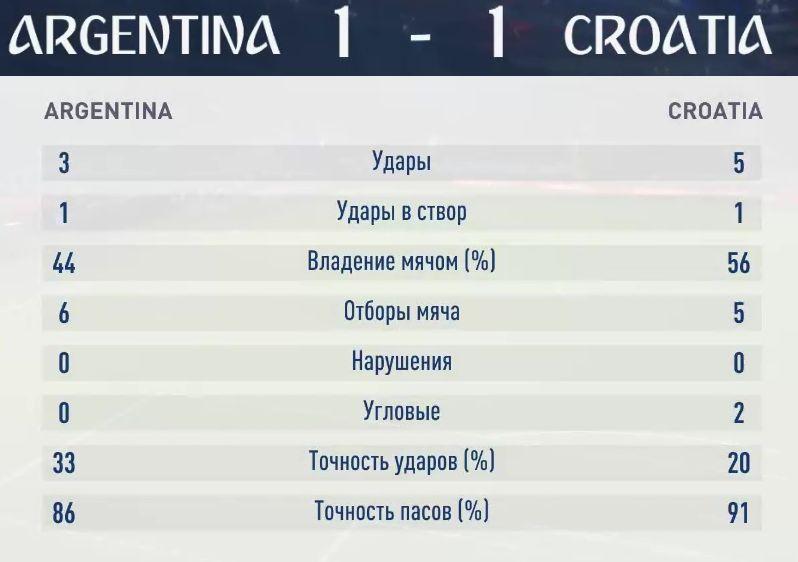 Результаты второго симуляционного матча Аргентина-Хорватия