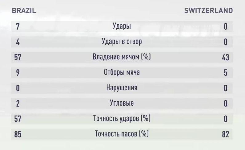 Результаты второго симуляционного матча Бразилия - Швейцария