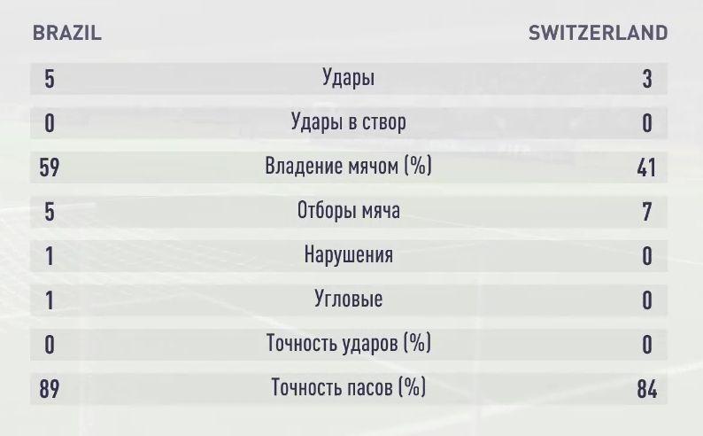 Результаты третьего симуляционного матча Бразилия - Швейцария
