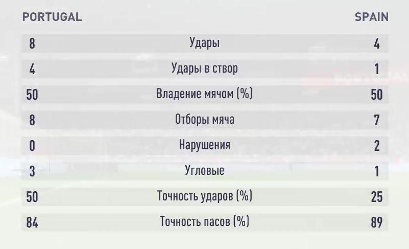 Результаты первого симуляционного матча Португалия - Испания
