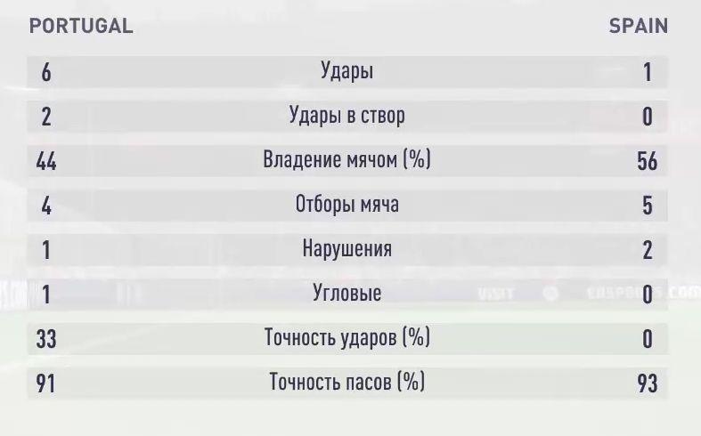 Результаты второго симуляционного матча Португалия - Испания