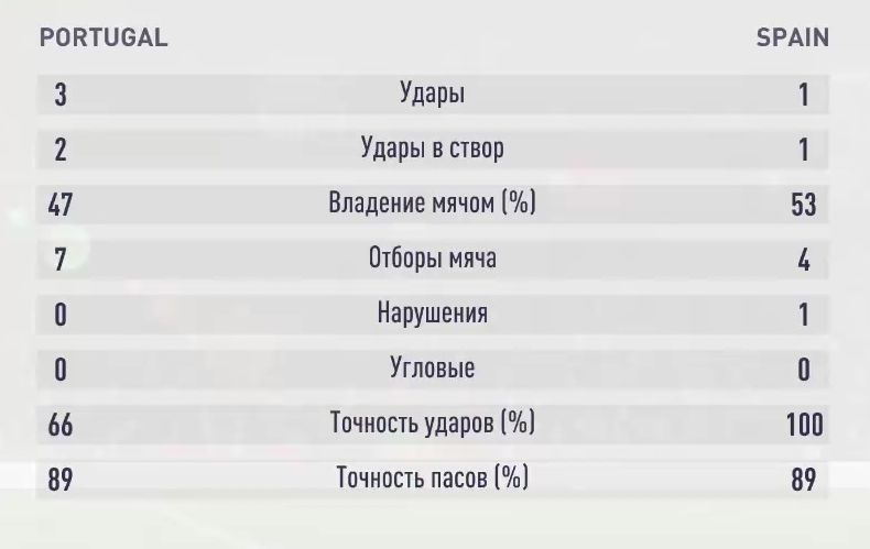 Результаты третьего симуляционного матча Португалия - Испания
