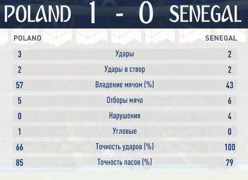 Результаты первого симуляционного матча Польша-Сенегал
